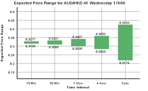 The Forex Charts offer over graphs in real-time with Interbank rates AUD/USD: Mildly bid on uptick in JPY cross and risk-on in equities Forex Chart Station. .