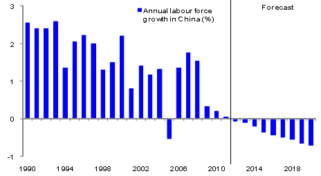 Labor-Force Growth