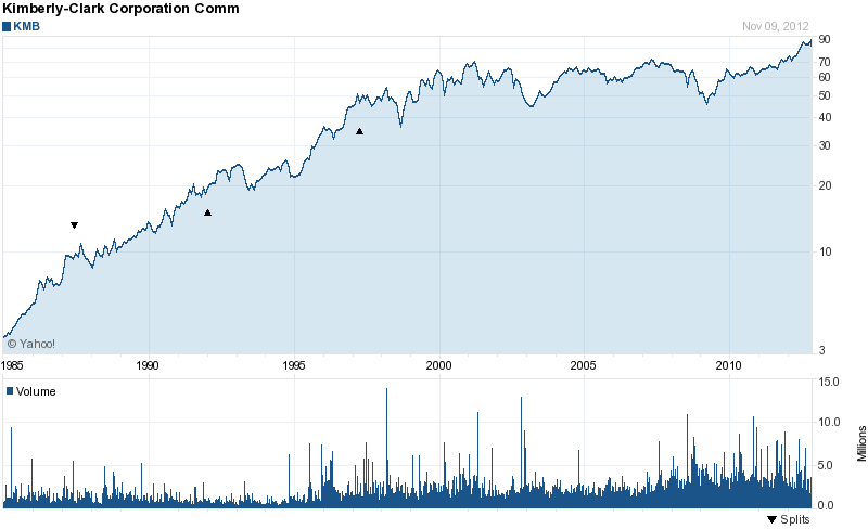 Long-Term Stock History Chart Of Kimberly Clark