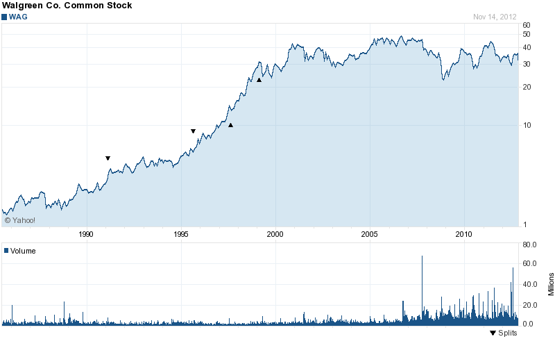 Long-Term Stock History Chart Of Walgreen Company