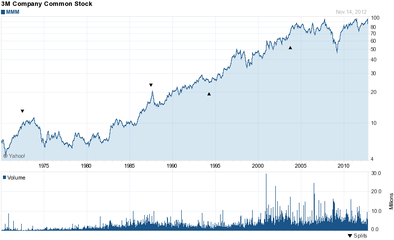 Long-Term Stock History Chart Of 3M