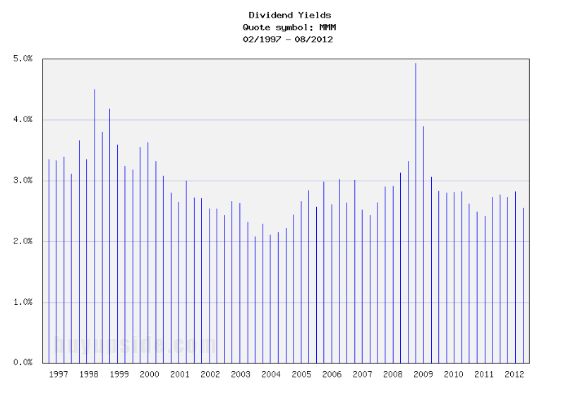 Long-Term Dividend Yield History of 3M (NYSE MMM)