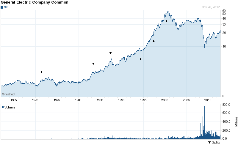 Long-Term Stock History Chart Of General Electric