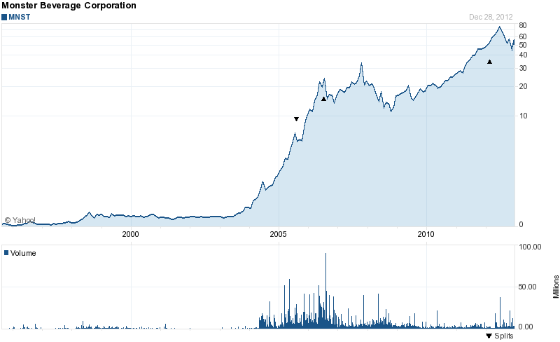 Long-Term Stock History Chart Of Monster Beverage
