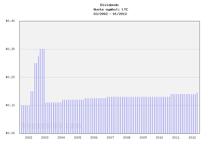 Long-Term Dividends History of LTC Properties