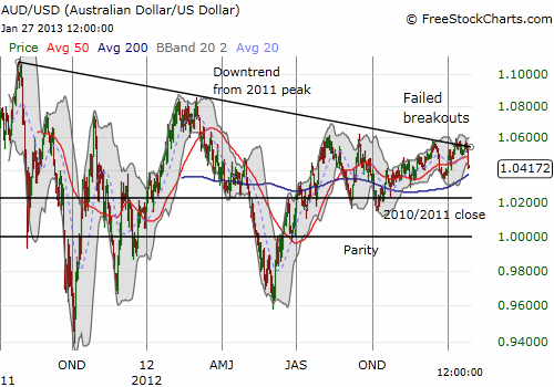 The Australian dollar's downtrend remains intact