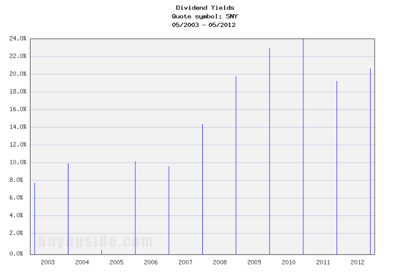 Long-Term Dividend Yield History of Sanofi