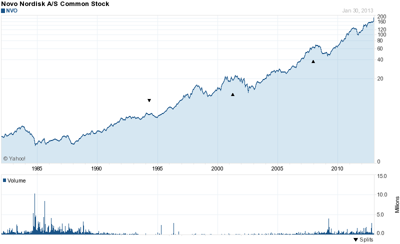Long-Term Stock History Chart Of Novo Nordisk