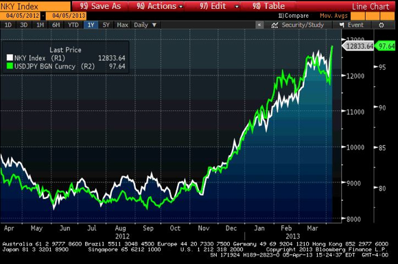 Nikkei, And USD/JPY