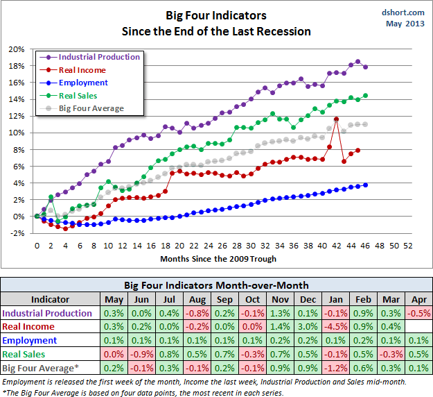 Big Four Indicators