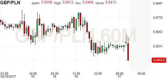 Forexpros usd pln