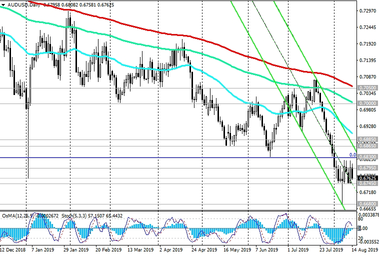 AUD/USD: Negative Dynamics Prevail