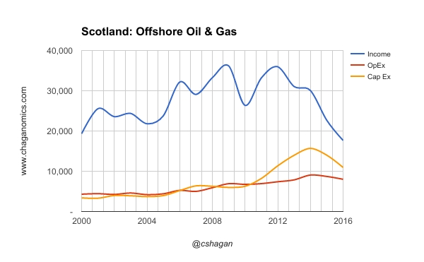 Scottish Offshore Oil & Gas Income