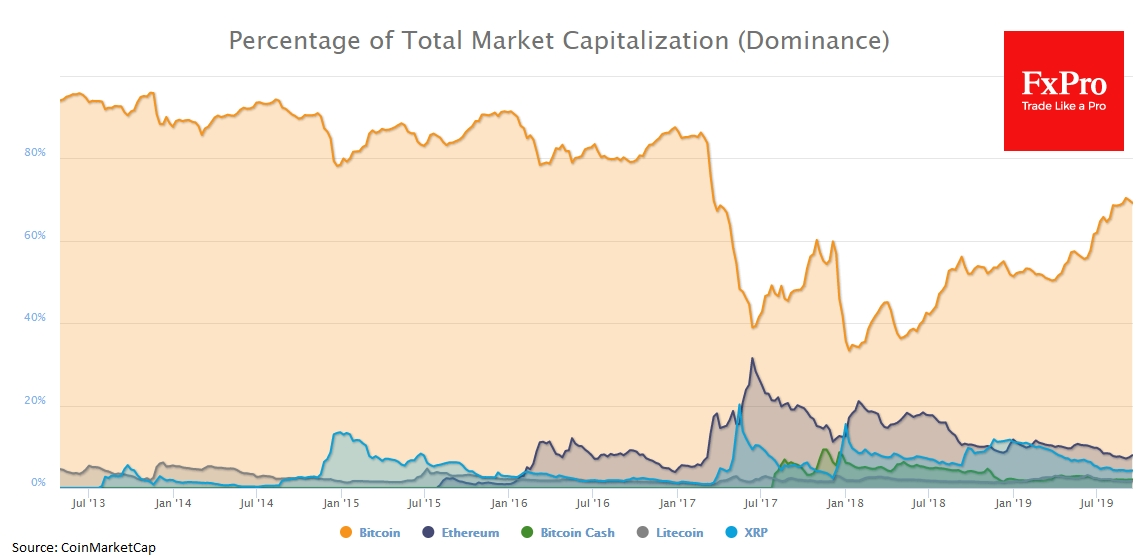 The Bitcoin dominance declined to 69.1%