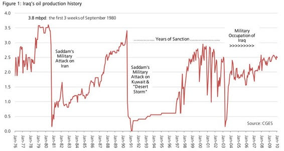 Iraq's Oil Production History
