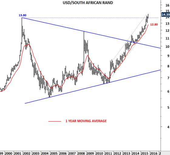 United States Dollar - South African Rand - Price (USD - ZAR)