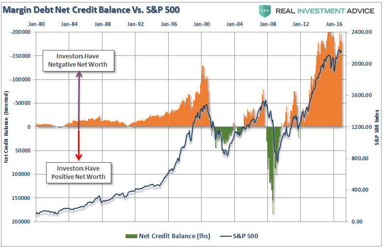Margin Debt Net Credit Balance vs SPX 1980-2017