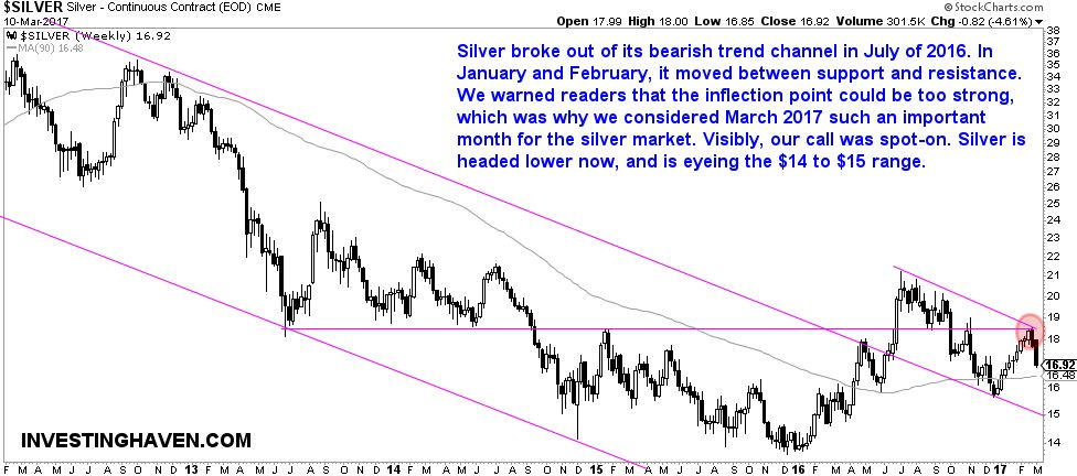 Silver Weekly 2012-2017