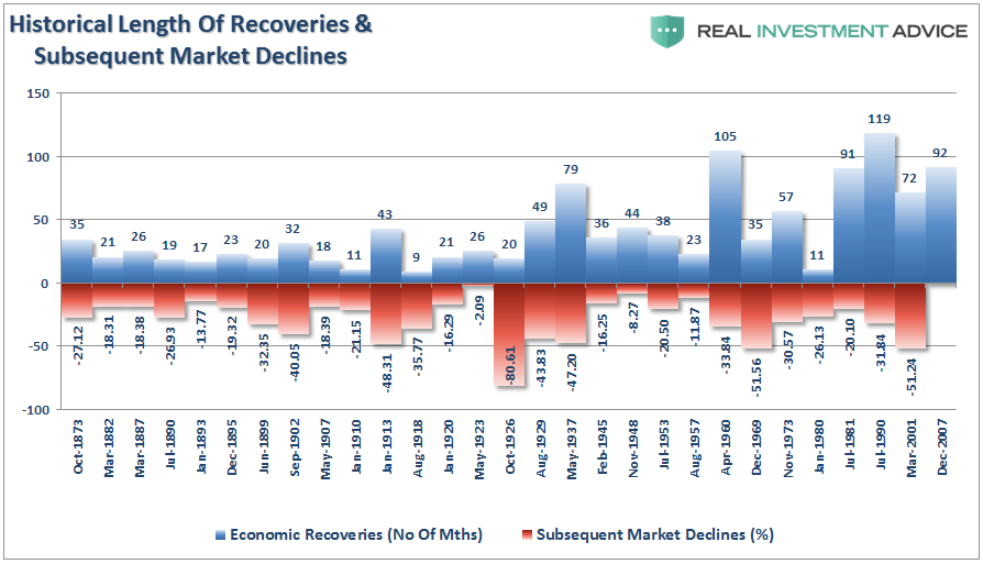 Length of Market Recoveries and Subsequent Declines 1873-2007
