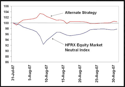 Market neutral strategy forex