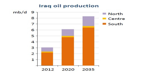 Iraq-Oil Production