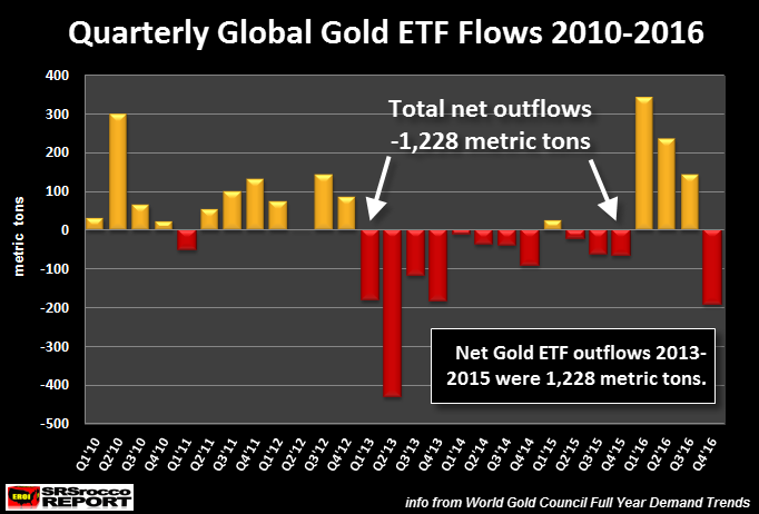 Quarterly Global Gold ETF Flows 2010-2016