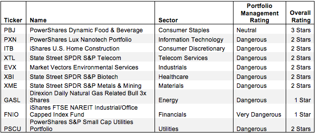 Sector ETFs with the Worst Holdings