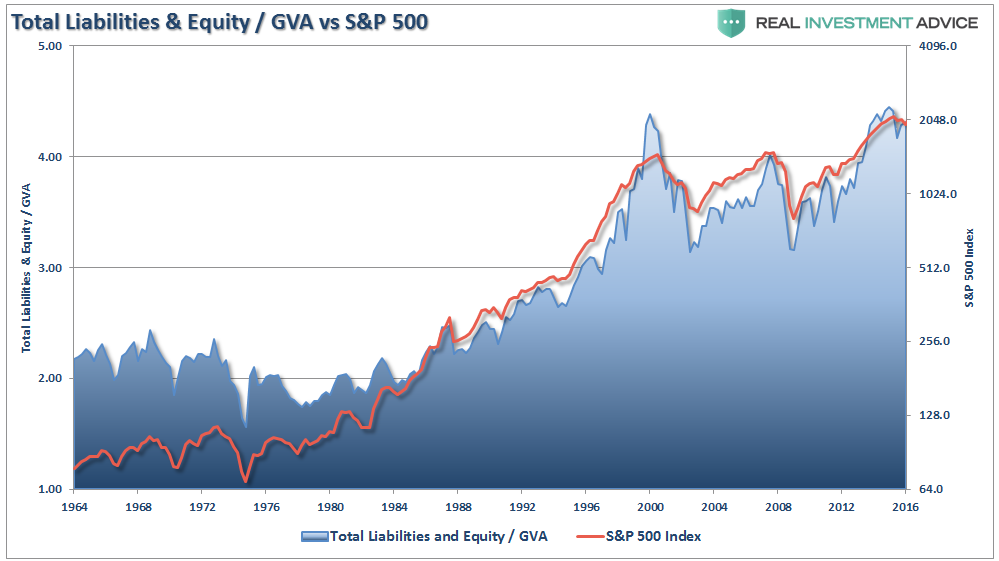 Total Corporate Liabilities and Equity vs GVA vs SPX 1964-2017
