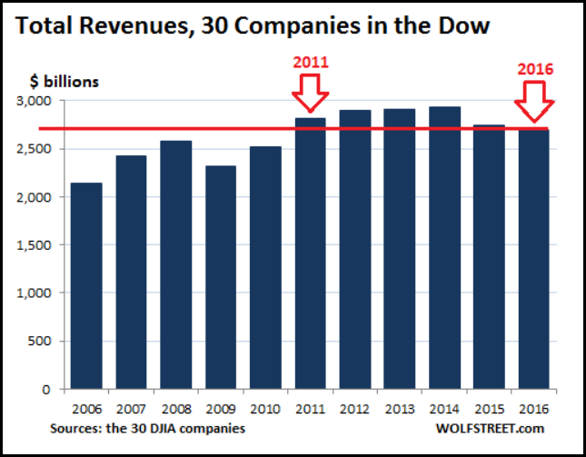 Total Dow Jones Revenues Wolf Street