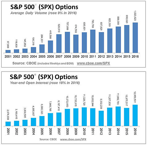 Spx option trading hours