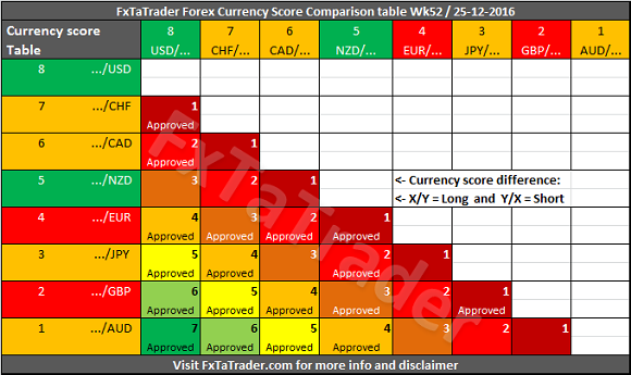 Forex strength and comparison for week 52 for 52 week table