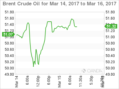 Brent Crude Oil March 14-16 Chart
