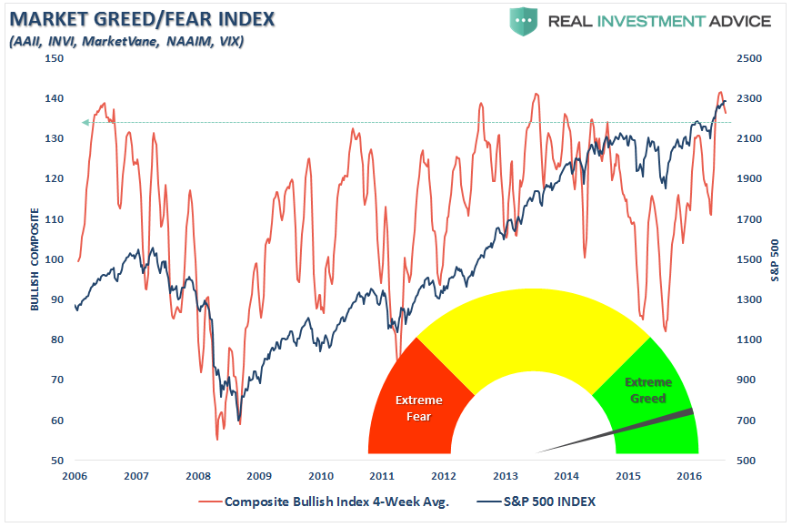Market Greed/Feer Index vs SPX 2006-2017
