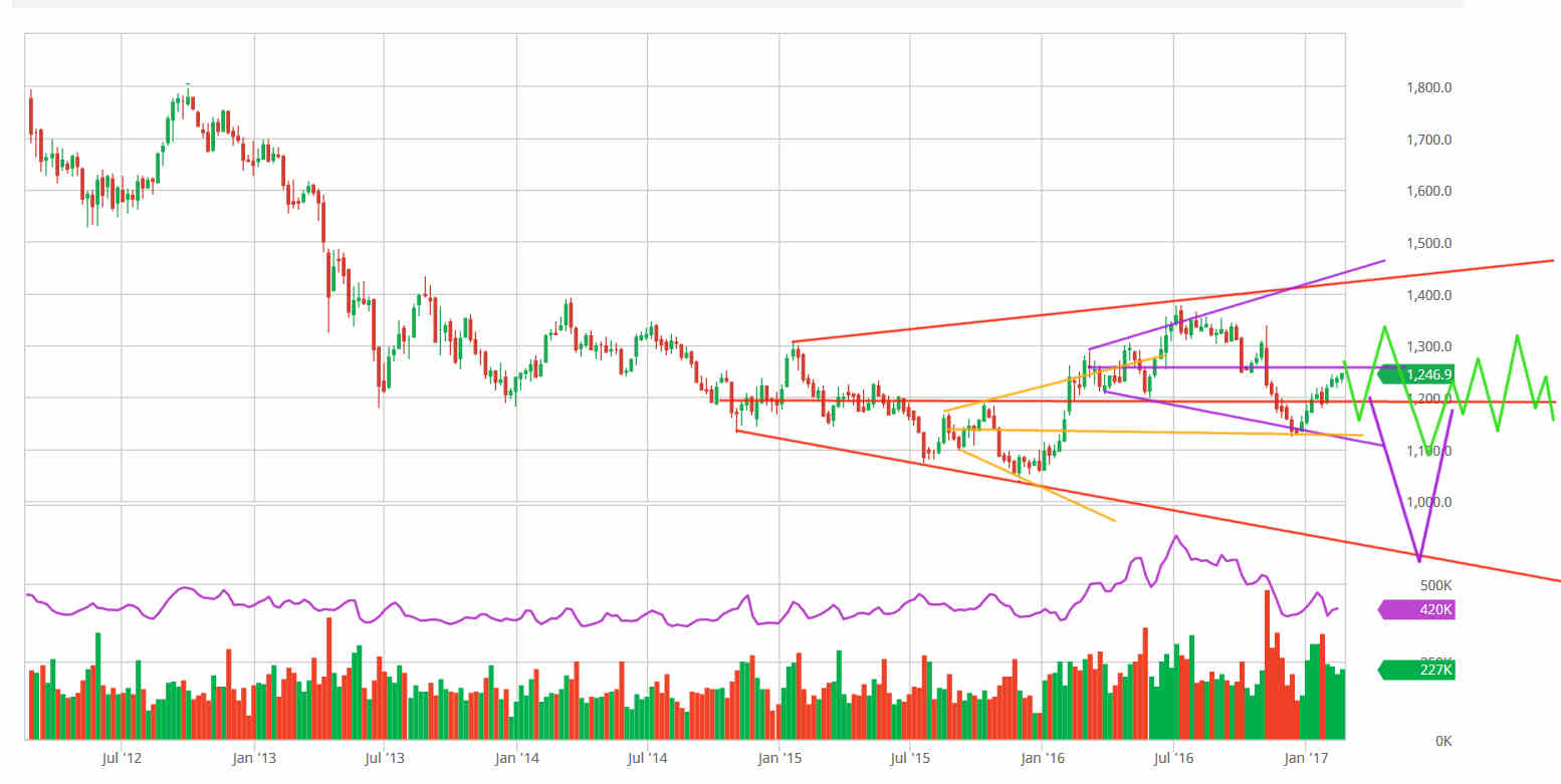 Gold's Rising Wedge Could Lead To Plunging Megaphone