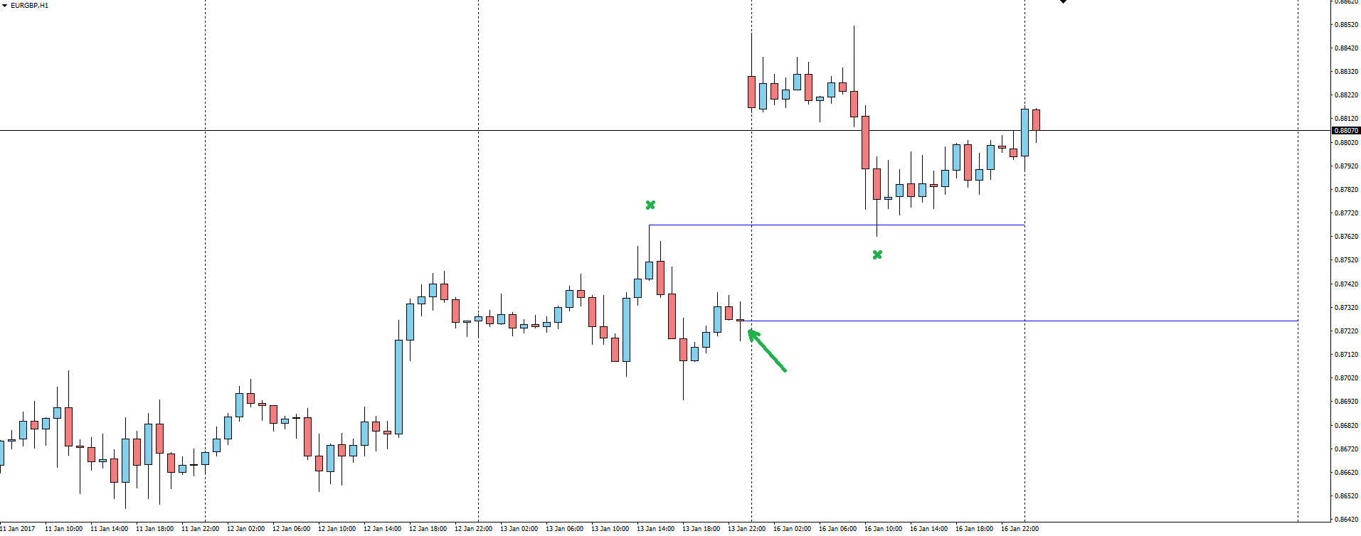 Forexpros eur gbp chart