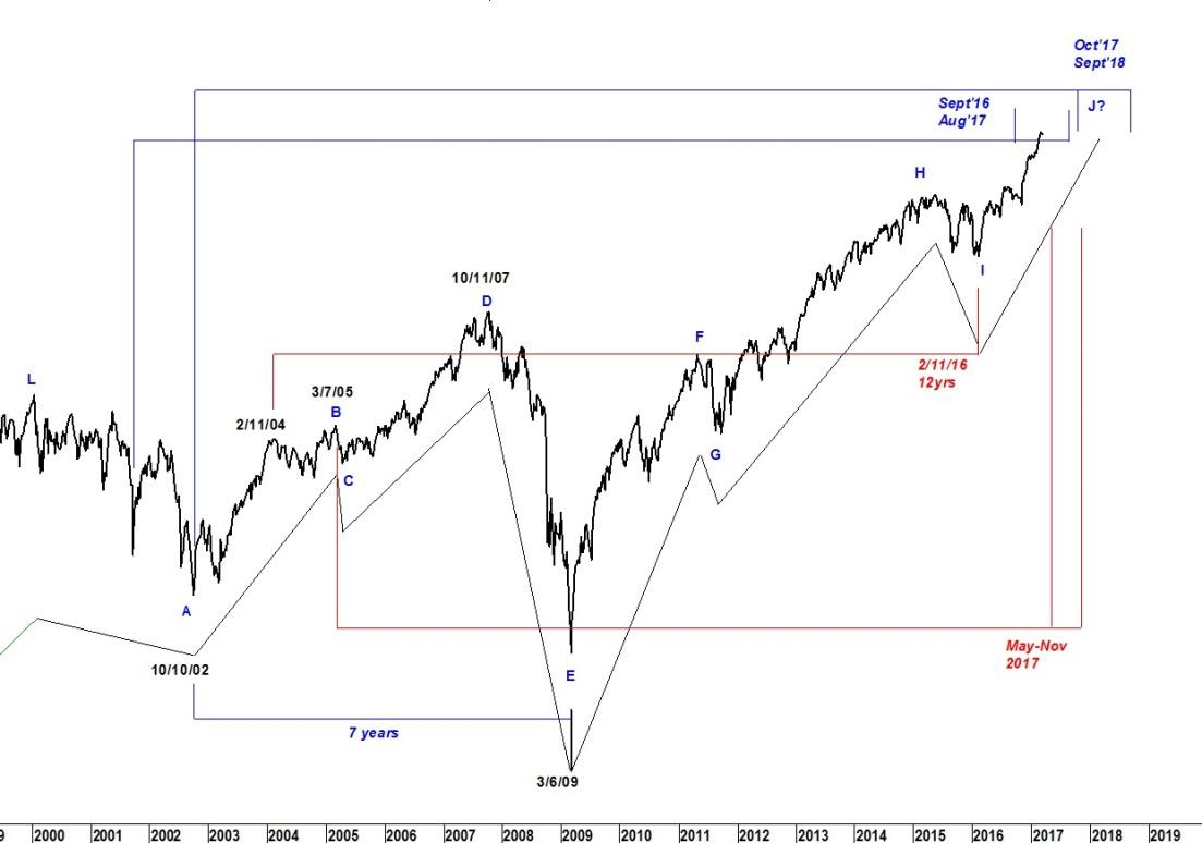 Possible Dow High