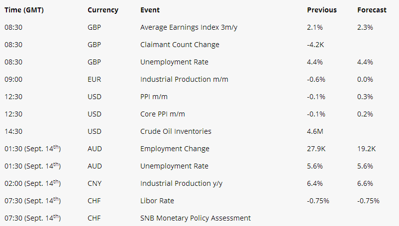 Currency Event Previous Forecast