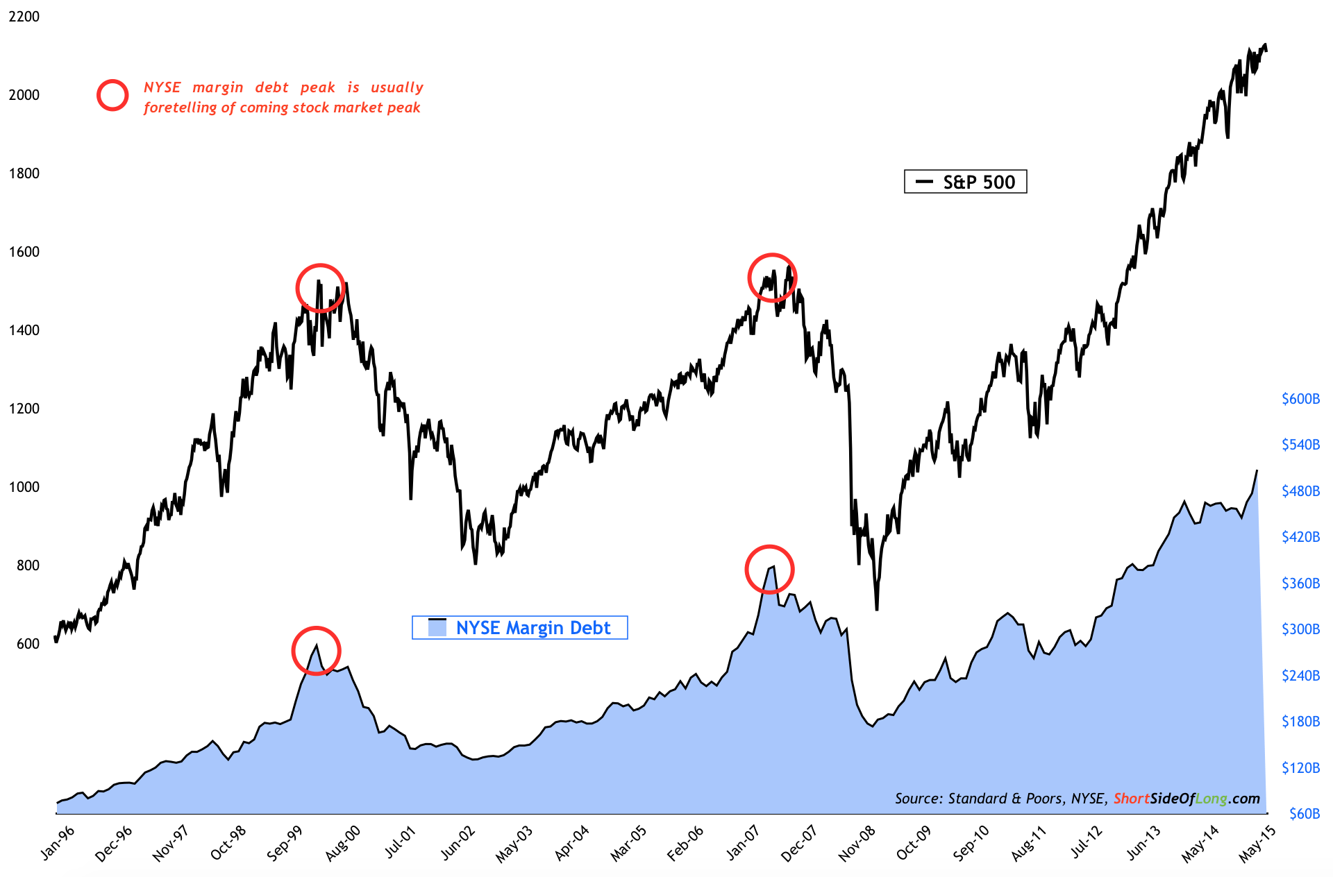 NYSE Margin Debt at Extremely Dangerous Levels | National ...